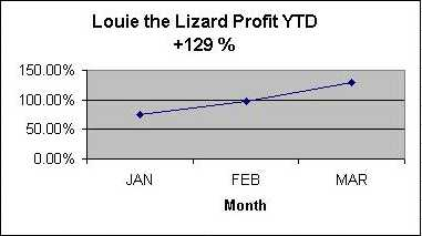 YTD Chart - In 1998 we hade a 315% gain! Lizards beat Toads!